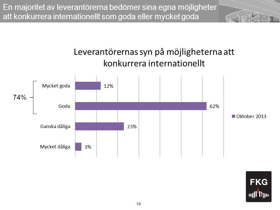 19 En majoritet av leverantörerna bedömer sina egna möjligheter att konkurrera internationellt som goda eller mycket goda 19 74%