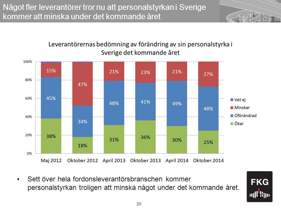 20 Något fler leverantörer tror nu att personalstyrkan i Sverige kommer att minska under det kommande året Sett över hela fordonsleverantörsbranschen kommer personalstyrkan troligen att minska något under det kommande året.