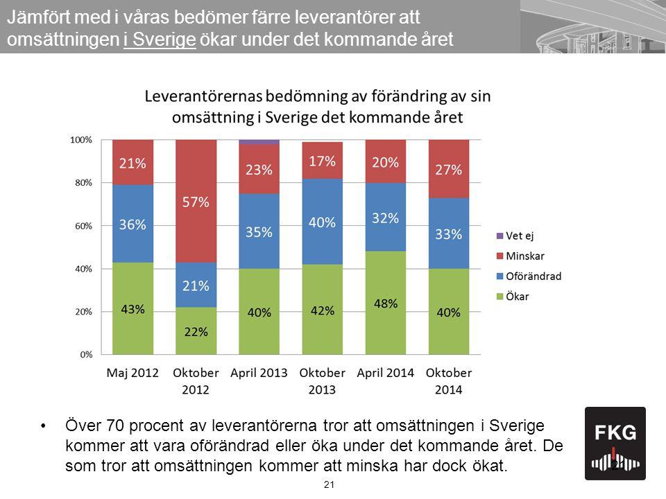 21 Jämfört med i våras bedömer färre leverantörer att omsättningen i Sverige ökar under det kommande året 21 Över 70 procent av leverantörerna tror att omsättningen i Sverige kommer att vara oförändrad eller öka under det kommande året.