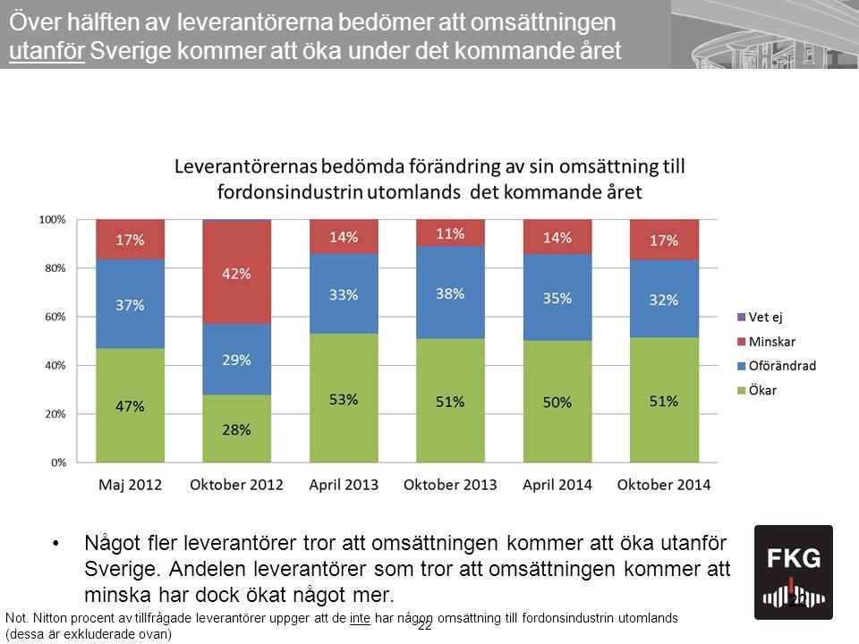 22 Över hälften av leverantörerna bedömer att omsättningen utanför Sverige kommer att öka under det kommande året 22 Något fler leverantörer tror att omsättningen kommer att öka utanför Sverige.