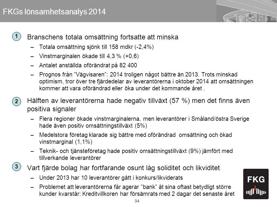 34 FKGs lönsamhetsanalys 2014 Branschens totala omsättning fortsatte att minska –Totala omsättning sjönk till 158 mdkr (-2,4%) –Vinstmarginalen ökade till 4,3 % (+0,6) –Antalet anställda oförändrat på 82 400 –Prognos från Vägvisaren : 2014 troligen något bättre än 2013.
