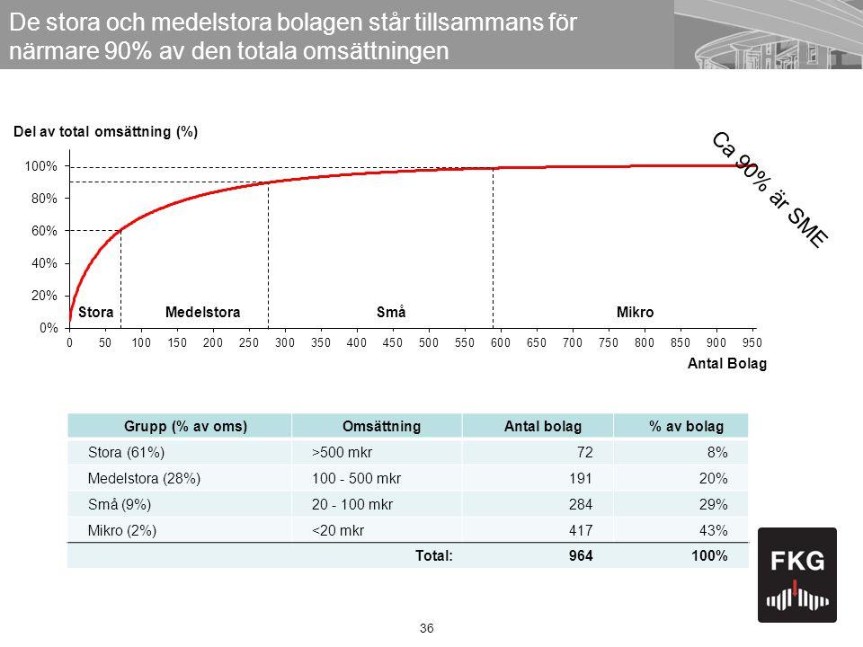 36 Del av total omsättning (%) Stora Antal Bolag De stora och medelstora bolagen står tillsammans för närmare 90% av den totala omsättningen Grupp (% av oms)OmsättningAntal bolag% av bolag Stora (61%)>500 mkr728% Medelstora (28%)100 - 500 mkr19120% Små (9%)20 - 100 mkr28429% Mikro (2%)<20 mkr41743% Total:964100% MedelstoraSmåMikro Ca 90% är SME