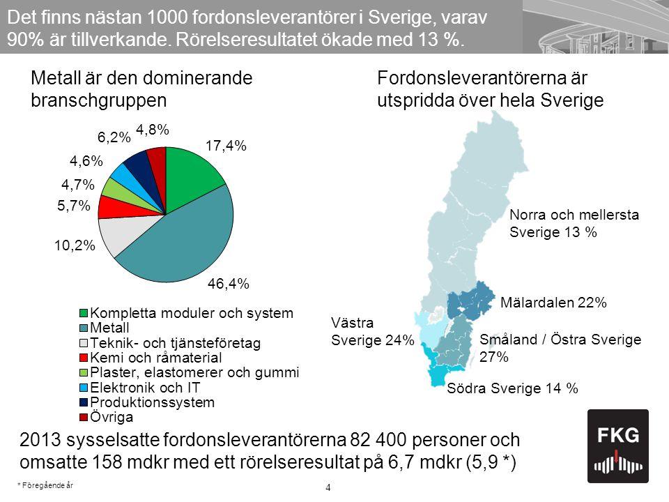 4 Det finns nästan 1000 fordonsleverantörer i Sverige, varav 90% är tillverkande.