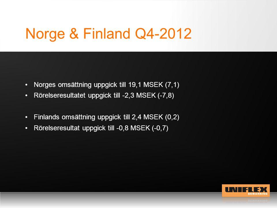 Norge & Finland Q4-2012 Norges omsättning uppgick till 19,1 MSEK (7,1) Rörelseresultatet uppgick till -2,3 MSEK (-7,8) Finlands omsättning uppgick til