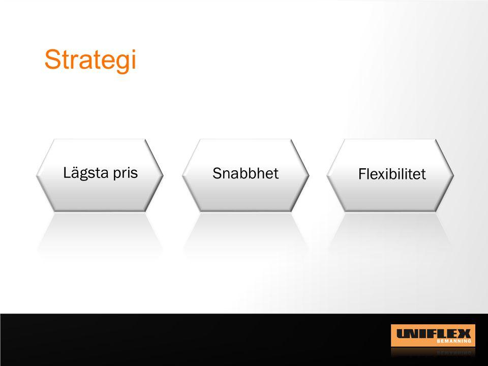 Strategi Lägsta pris Snabbhet Flexibilitet