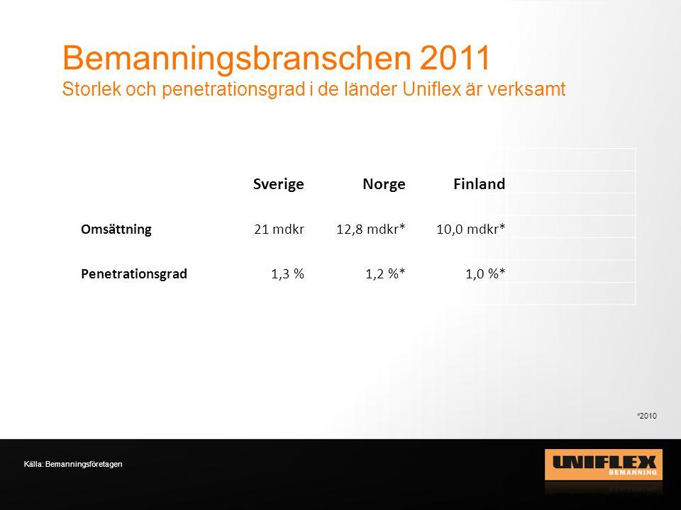 Bemanningsbranschen 2011 Storlek och penetrationsgrad i de länder Uniflex är verksamt Källa: Bemanningsföretagen SverigeNorgeFinland Omsättning21 mdkr