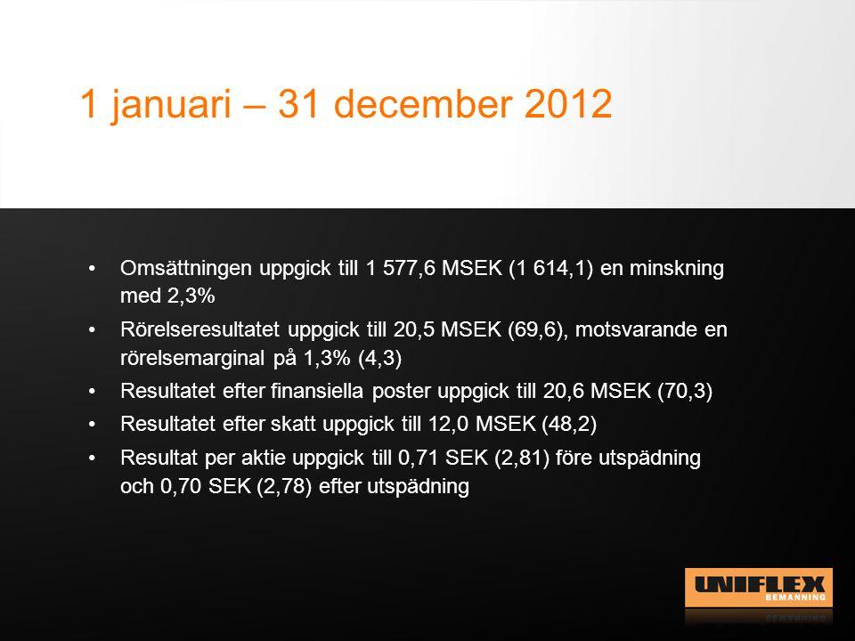 1 januari – 31 december 2012 Omsättningen uppgick till 1 577,6 MSEK (1 614,1) en minskning med 2,3% Rörelseresultatet uppgick till 20,5 MSEK (69,6), m