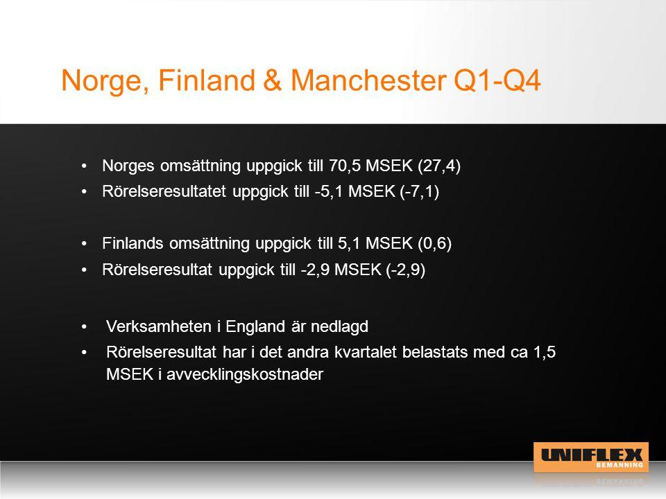 Norge, Finland & Manchester Q1-Q4 Norges omsättning uppgick till 70,5 MSEK (27,4) Rörelseresultatet uppgick till -5,1 MSEK (-7,1) Finlands omsättning