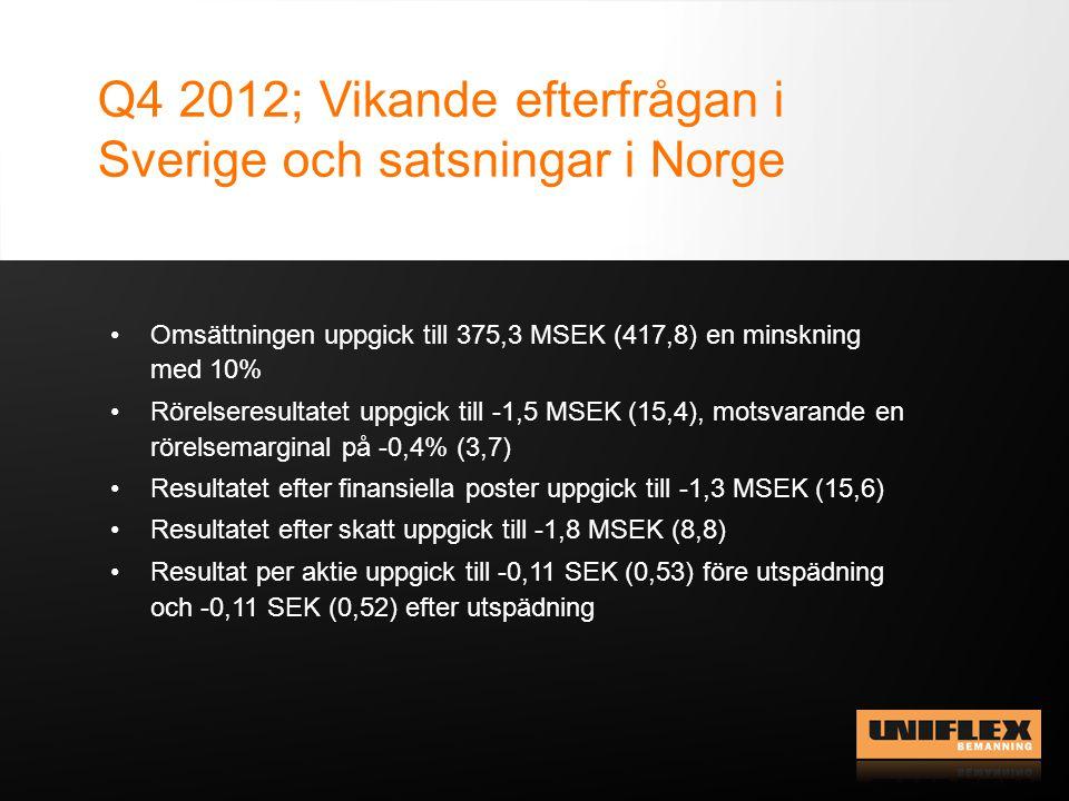 Q4 2012; Vikande efterfrågan i Sverige och satsningar i Norge Omsättningen uppgick till 375,3 MSEK (417,8) en minskning med 10% Rörelseresultatet uppg