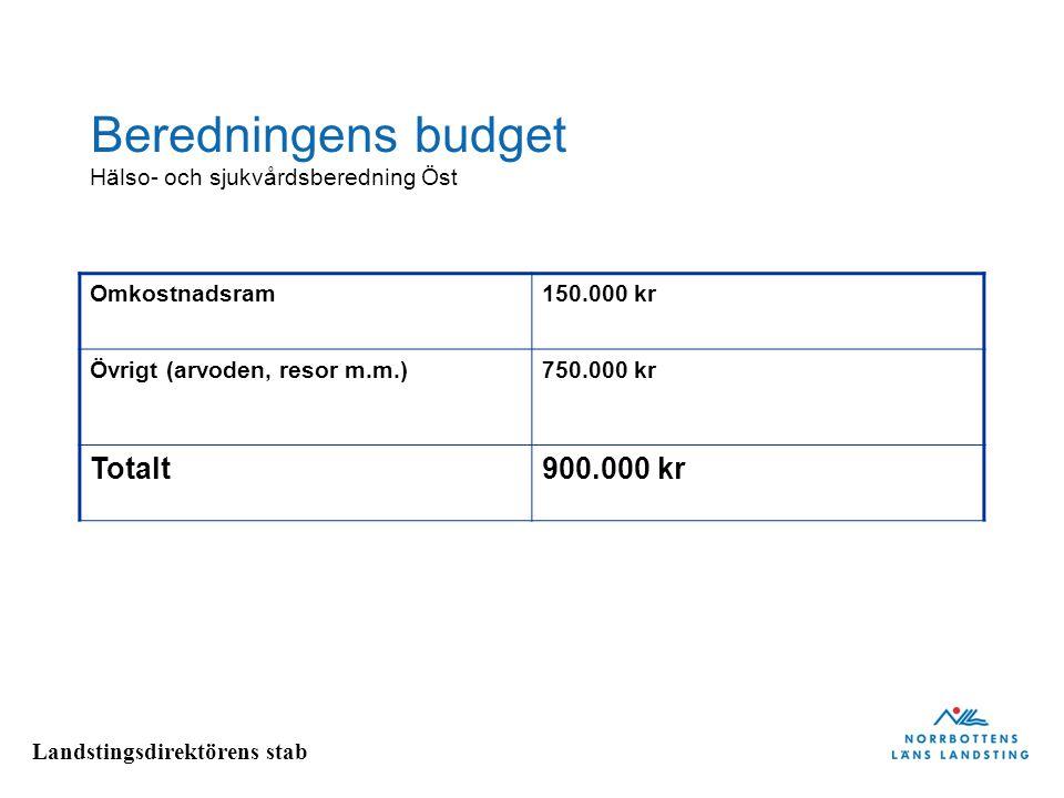 Landstingsdirektörens stab Beredningens budget Omkostnadsram150.000 kr Övrigt (arvoden, resor m.m.)750.000 kr Totalt900.000 kr Hälso- och sjukvårdsber