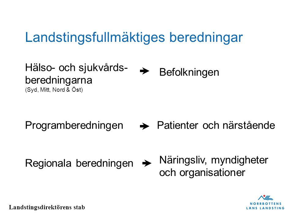 Landstingsdirektörens stab Landstingsfullmäktiges beredningar Hälso- och sjukvårds- beredningarna (Syd, Mitt, Nord & Öst) Programberedningen Regionala