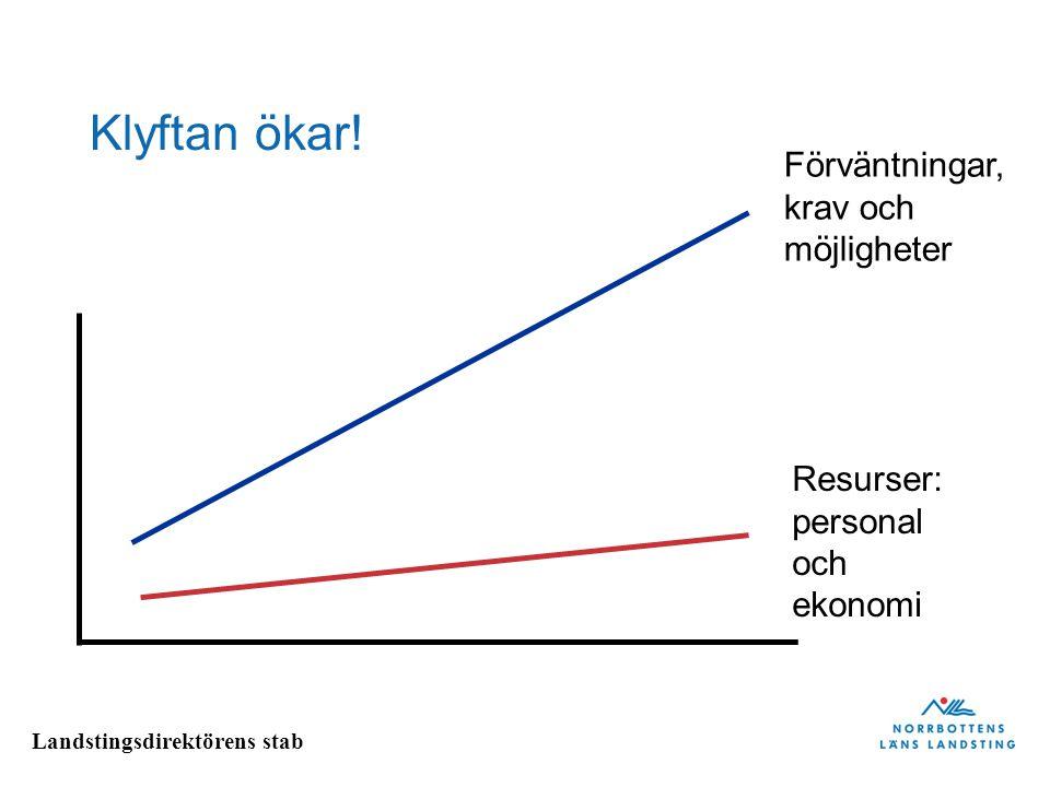 Landstingsdirektörens stab Klyftan ökar! Förväntningar, krav och möjligheter Resurser: personal och ekonomi