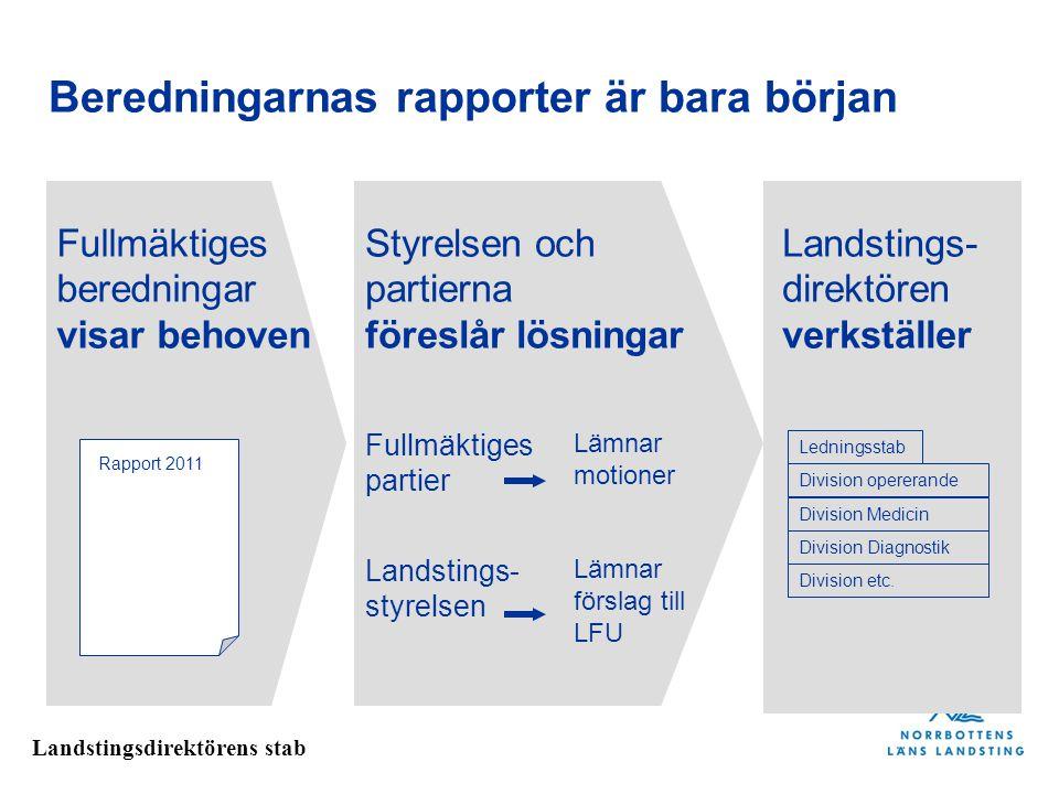 Landstingsdirektörens stab Beredningarnas rapporter är bara början Landstings- styrelsen Fullmäktiges partier Lämnar motioner Lämnar förslag till LFU