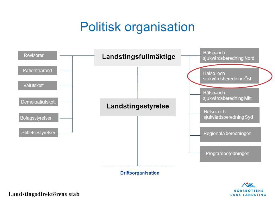 Landstingsdirektörens stab Politisk organisation Stiftelsestyrelser Demokratiutskott Landstingsstyrelse Patientnämnd Hälso- och sjukvårdsberedning Nor