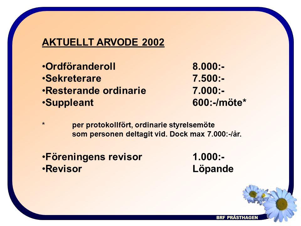 BRF PRÄSTHAGEN AKTUELLT ARVODE 2002 Ordföranderoll8.000:- Sekreterare7.500:- Resterande ordinarie7.000:- Suppleant600:-/möte* * per protokollfört, ordinarie styrelsemöte som personen deltagit vid.