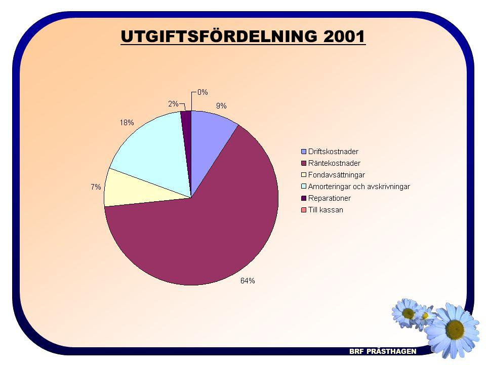 BRF PRÄSTHAGEN UTGIFTSFÖRDELNING 2001