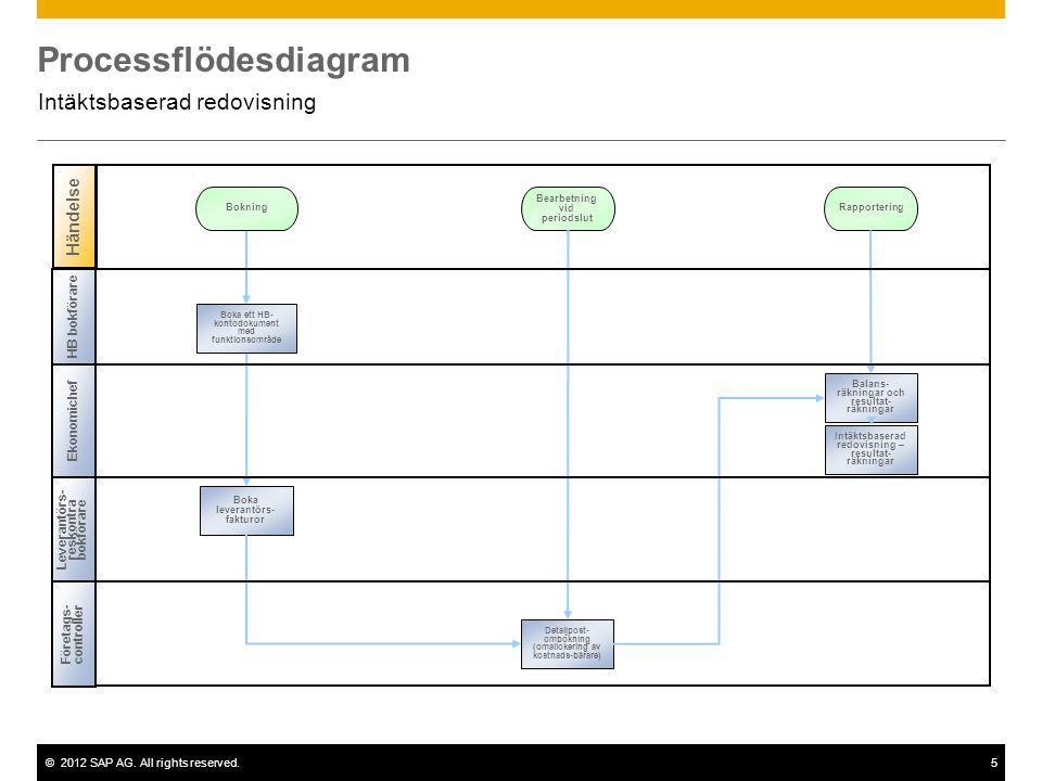 ©2012 SAP AG. All rights reserved.5 Processflödesdiagram Intäktsbaserad redovisning Händelse Bokning Leverantörs- reskontra bokförare HB bokförare Eko