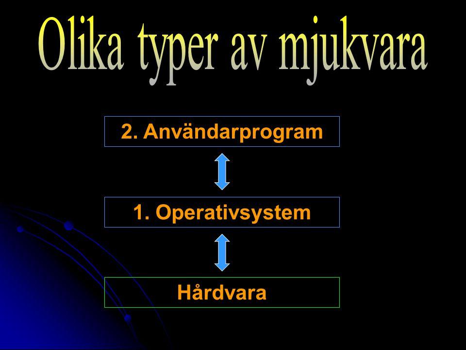 2. Användarprogram 1. Operativsystem Hårdvara