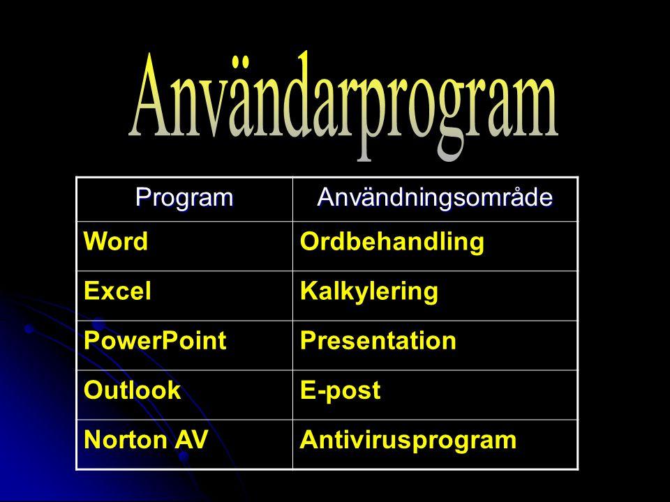 ProgramAnvändningsområde WordOrdbehandling ExcelKalkylering PowerPointPresentation OutlookE-post Norton AVAntivirusprogram