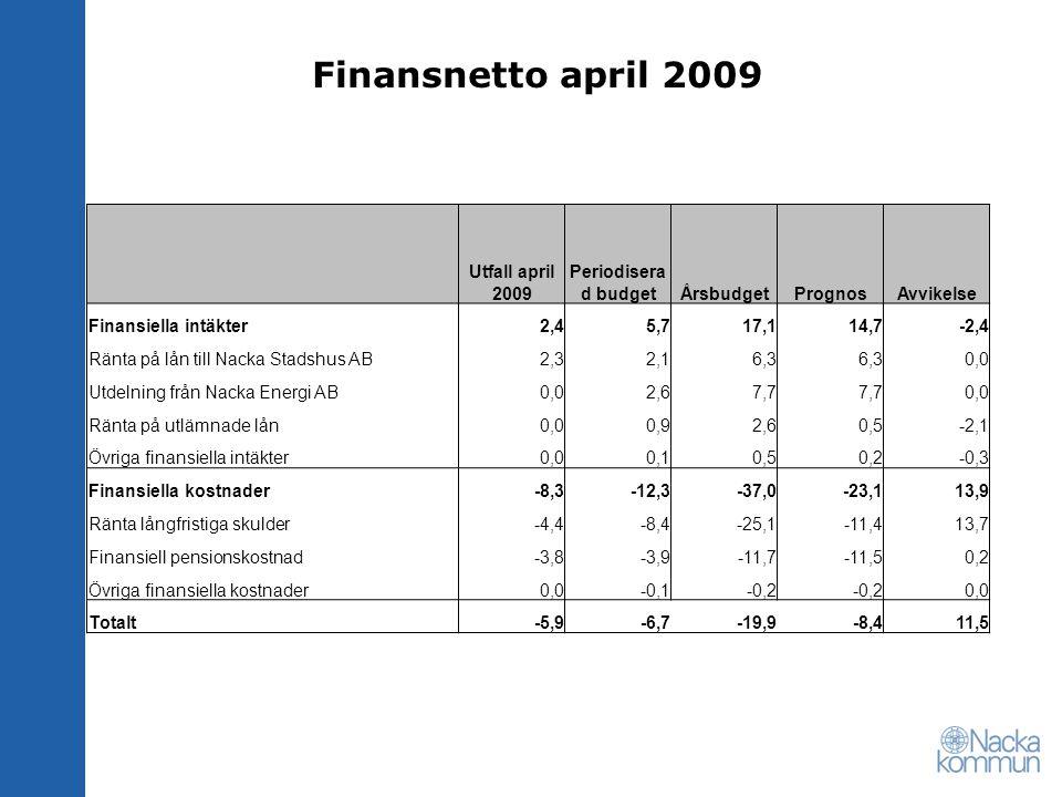Finansnetto april 2009 Utfall april 2009 Periodisera d budgetÅrsbudgetPrognosAvvikelse Finansiella intäkter2,45,717,114,7-2,4 Ränta på lån till Nacka Stadshus AB2,32,16,3 0,0 Utdelning från Nacka Energi AB0,02,67,7 0,0 Ränta på utlämnade lån0,00,92,60,5-2,1 Övriga finansiella intäkter0,00,10,50,2-0,3 Finansiella kostnader-8,3-12,3-37,0-23,113,9 Ränta långfristiga skulder-4,4-8,4-25,1-11,413,7 Finansiell pensionskostnad-3,8-3,9-11,7-11,50,2 Övriga finansiella kostnader0,0-0,1-0,2 0,0 Totalt-5,9-6,7-19,9-8,411,5