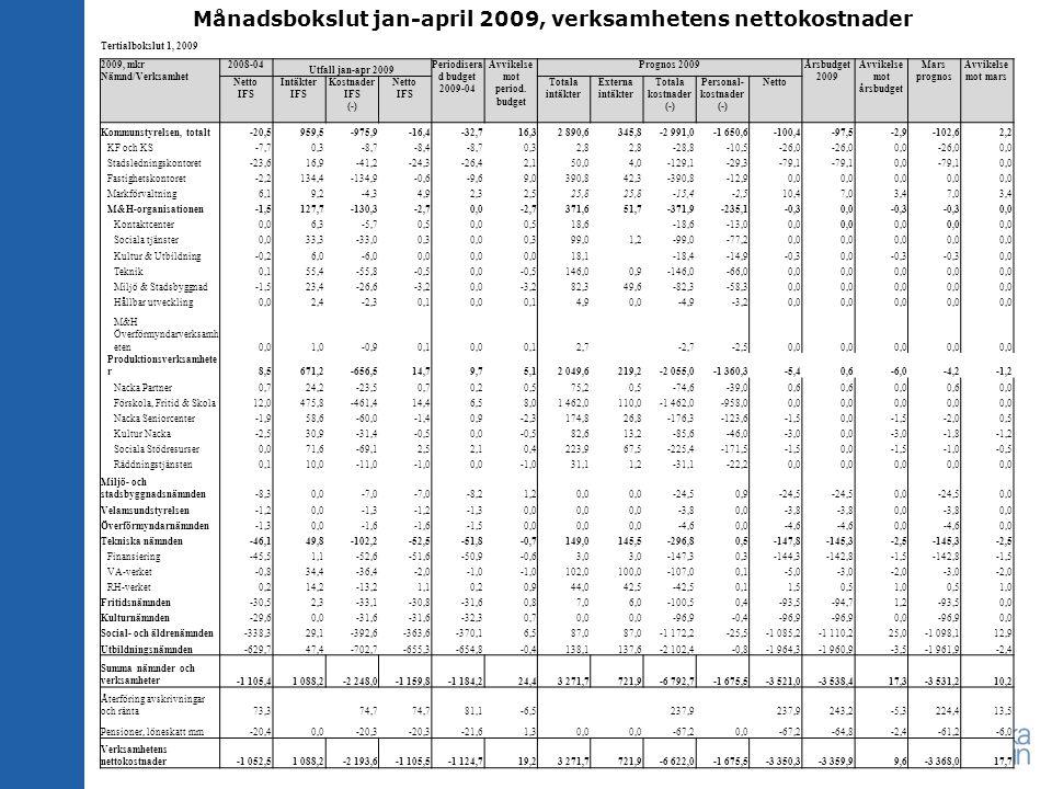 Månadsbokslut jan-april 2009, verksamhetens nettokostnader Tertialbokslut 1, 2009 2009, mkr Nämnd/Verksamhet 2008-04 Utfall jan-apr 2009 Periodisera d budget 2009-04 Avvikelse mot period.