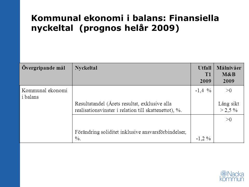 Kommunal ekonomi i balans: Finansiella nyckeltal (prognos helår 2009) Övergripande målNyckeltalUtfall T1 2009 Målnivåer M&B 2009 Kommunal ekonomi i balans Resultatandel (Årets resultat, exklusive alla realisationsvinster i relation till skattenettot), %.
