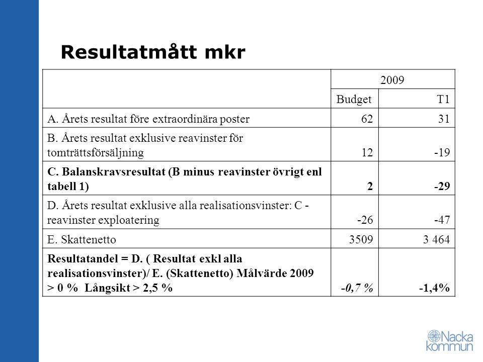 Resultatmått mkr 2009 BudgetT1 A. Årets resultat före extraordinära poster6231 B.