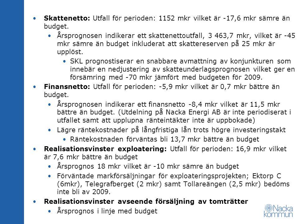 Skattenetto: Utfall för perioden: 1152 mkr vilket är -17,6 mkr sämre än budget.
