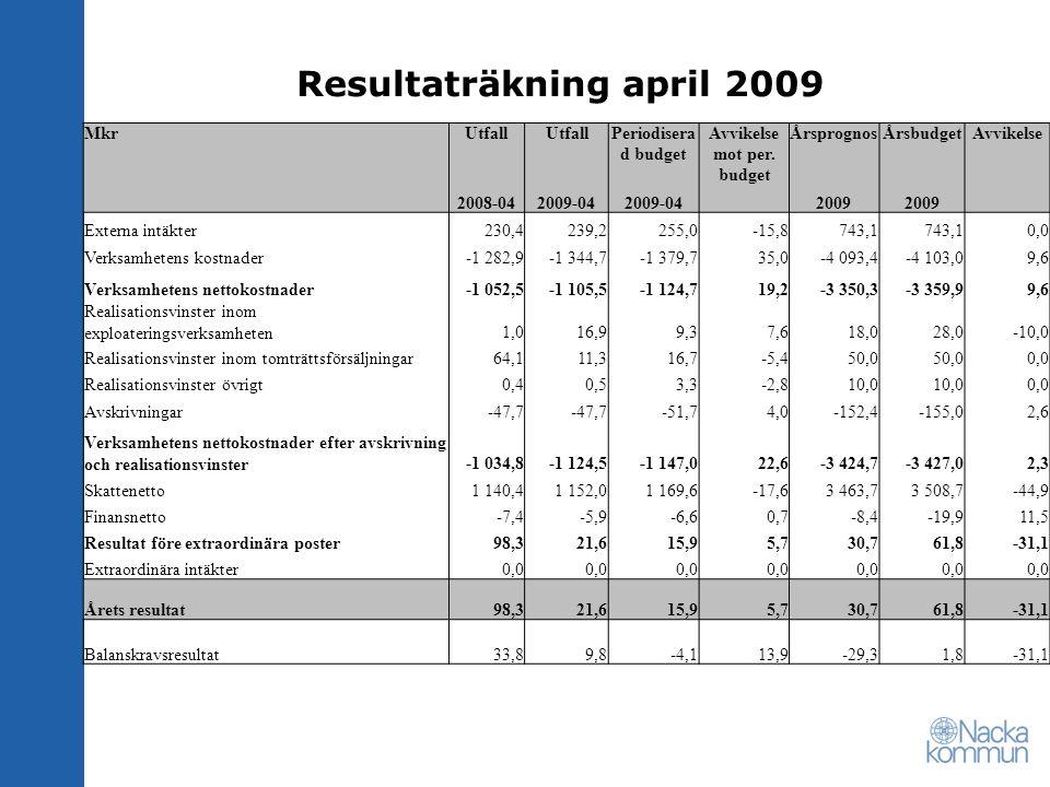 Resultaträkning april 2009 MkrUtfall Periodisera d budget Avvikelse mot per.