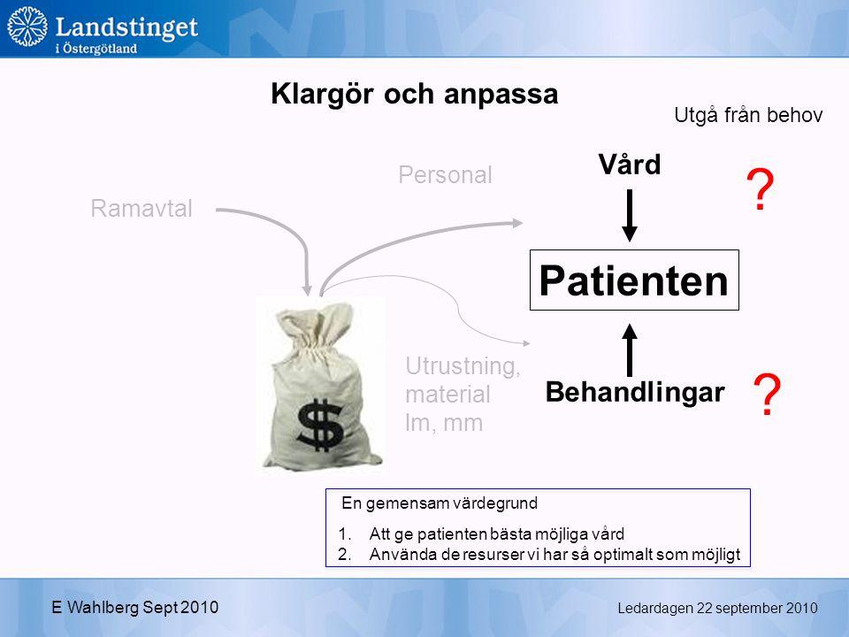 Ledardagen 22 september 2010 E Wahlberg Sept 2010 Patienten Behandlingar Vård Utrustning, material lm, mm Personal Ramavtal .