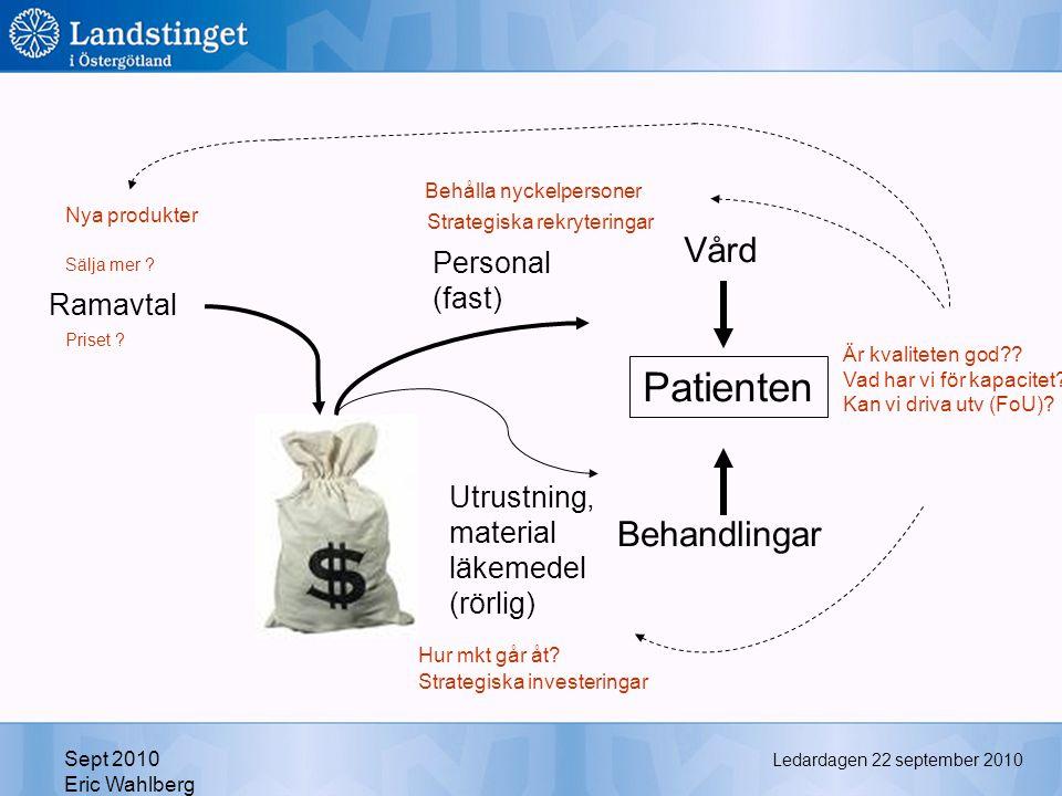 Ledardagen 22 september 2010 Sept 2010 Eric Wahlberg Patienten Behandlingar Vård Utrustning, material läkemedel (rörlig) Personal (fast) Ramavtal Sälja mer .