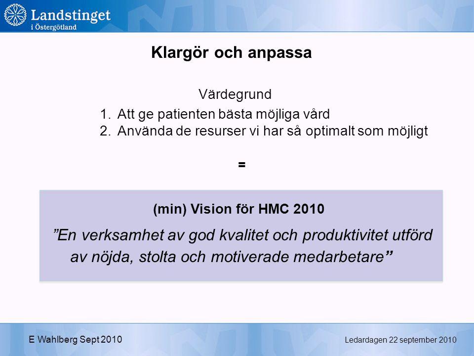 Ledardagen 22 september 2010 E Wahlberg Sept 2010 (min) Vision för HMC 2010 En verksamhet av god kvalitet och produktivitet utförd av nöjda, stolta och motiverade medarbetare 1.Att ge patienten bästa möjliga vård 2.Använda de resurser vi har så optimalt som möjligt = Klargör och anpassa Värdegrund