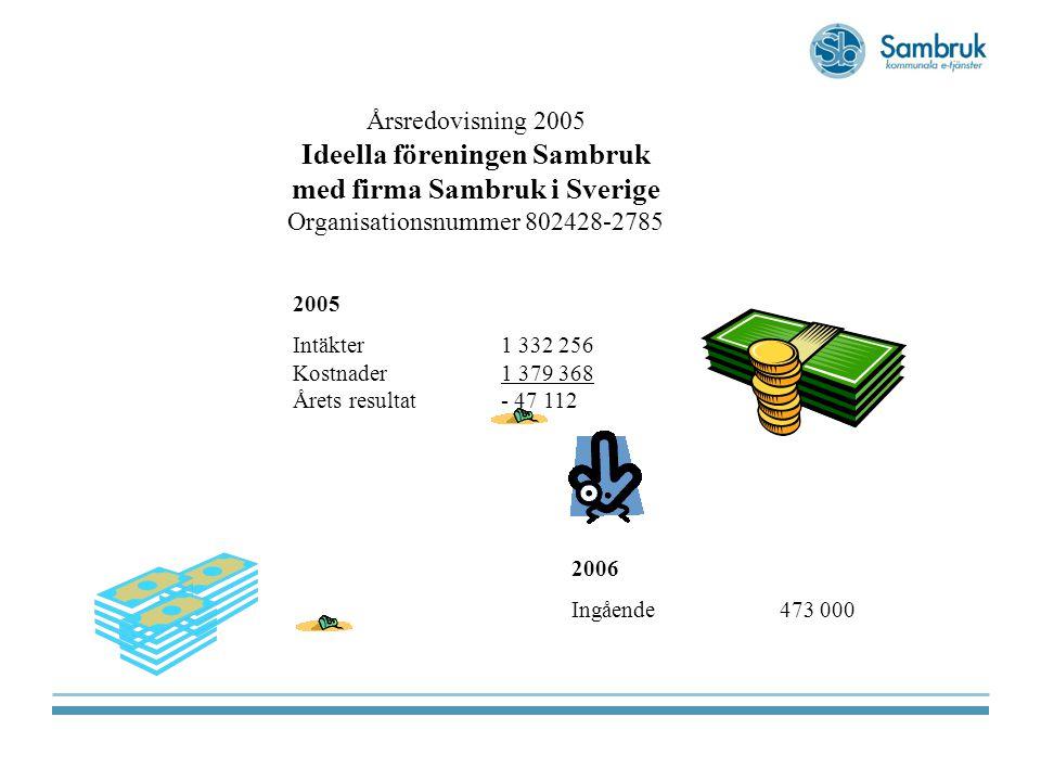 2005 Intäkter 1 332 256 Kostnader1 379 368 Årets resultat- 47 112 2006 Ingående473 000 Årsredovisning 2005 Ideella föreningen Sambruk med firma Sambruk i Sverige Organisationsnummer 802428-2785