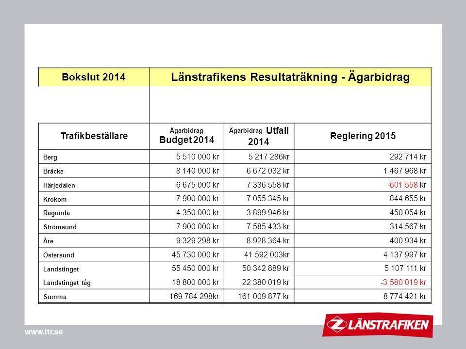 Bokslut 2014 Länstrafikens Resultaträkning - Ägarbidrag Trafikbeställare Ägarbidrag Budget 2014 Ägarbidrag Utfall 2014 Reglering 2015 Berg 5 510 000 k