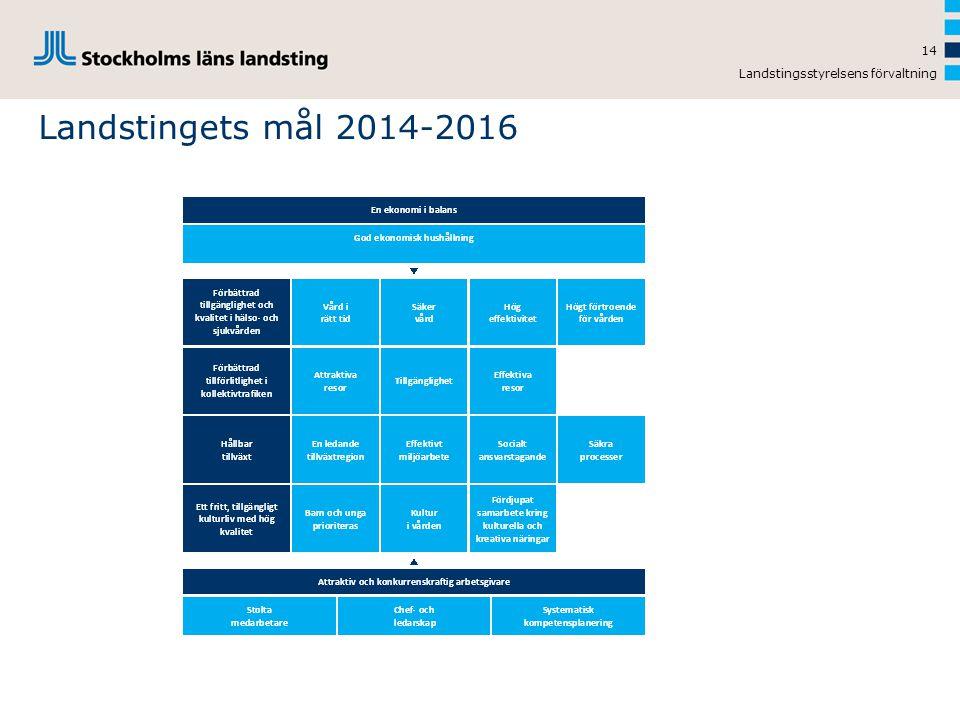 Landstingsstyrelsens förvaltning 14 Landstingets mål 2014-2016
