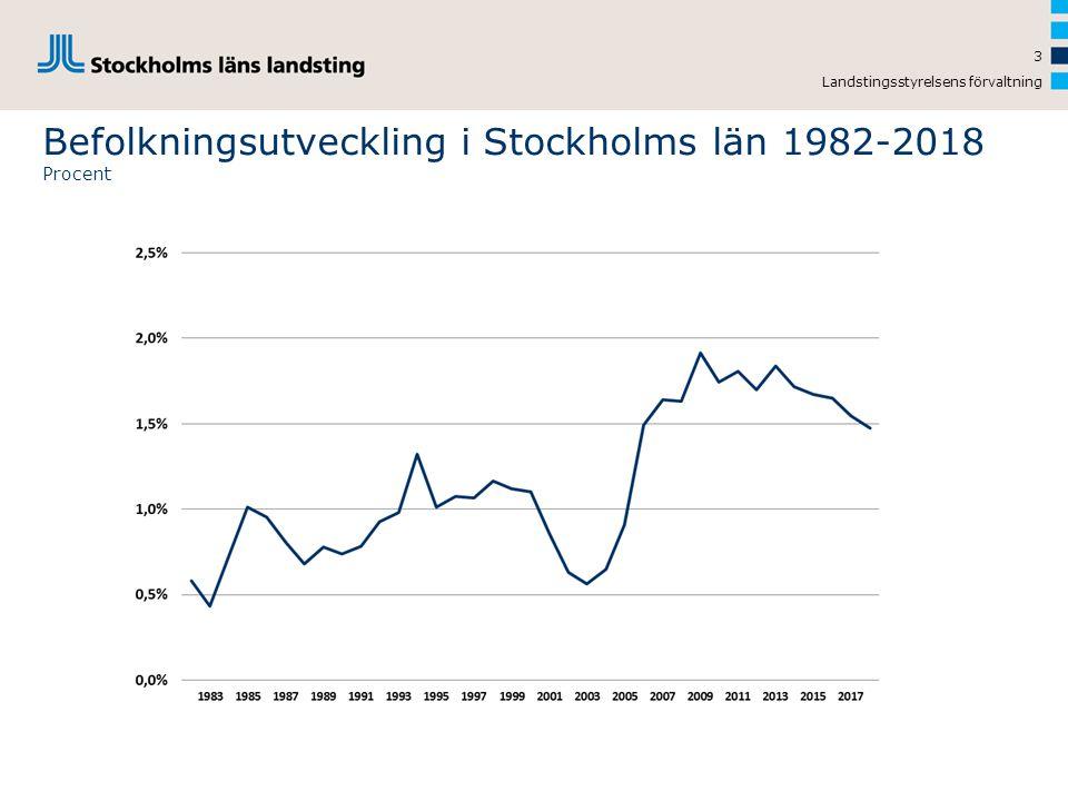 Landstingsstyrelsens förvaltning 3 Befolkningsutveckling i Stockholms län 1982-2018 Procent