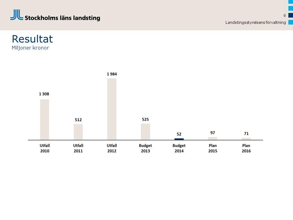 Landstingsstyrelsens förvaltning 7 Resultaträkning SLL-koncernen 2010-2016 Miljoner kronor