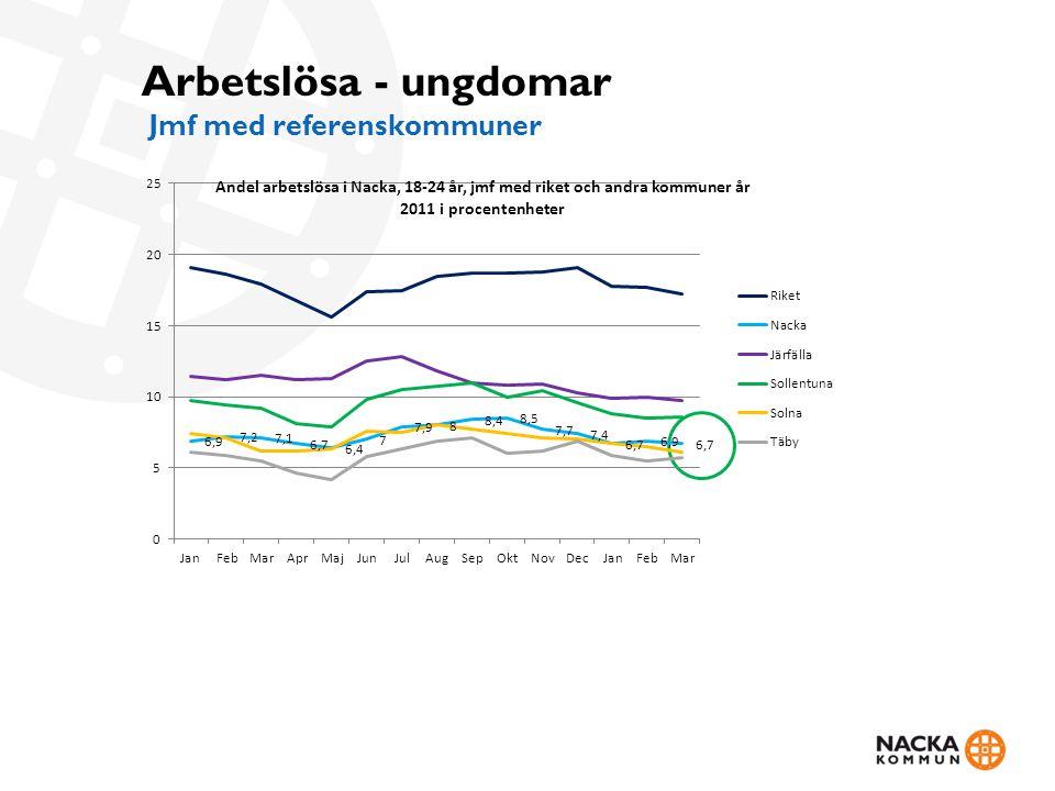Arbetslösa - ungdomar Jmf med referenskommuner