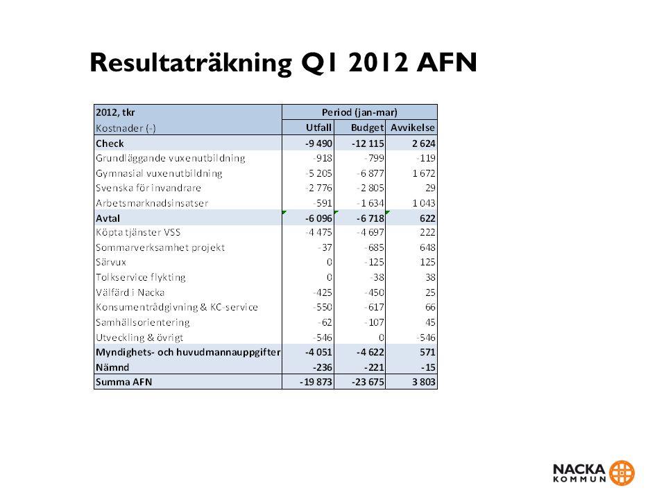 Resultaträkning Q1 2012 AFN
