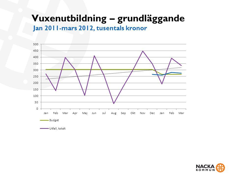 Vuxenutbildning – grundläggande Jan 2011-mars 2012, tusentals kronor