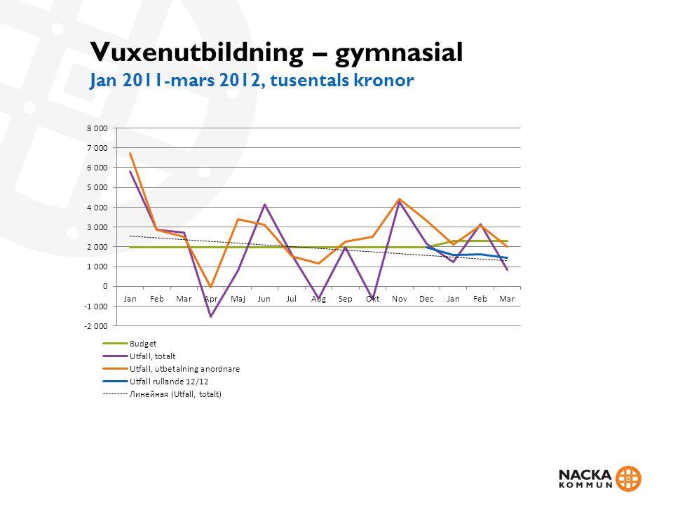 Vuxenutbildning – gymnasial Jan 2011-mars 2012, tusentals kronor