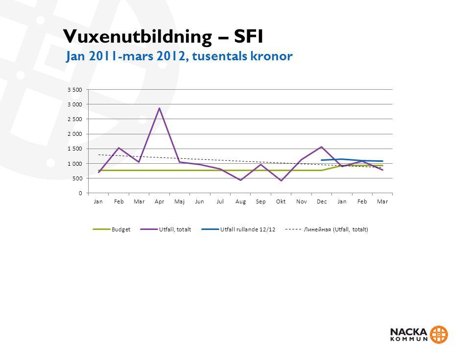 Vuxenutbildning – SFI Jan 2011-mars 2012, tusentals kronor