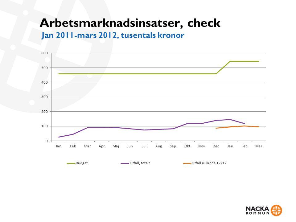 Arbetsmarknadsinsatser, check Jan 2011-mars 2012, tusentals kronor
