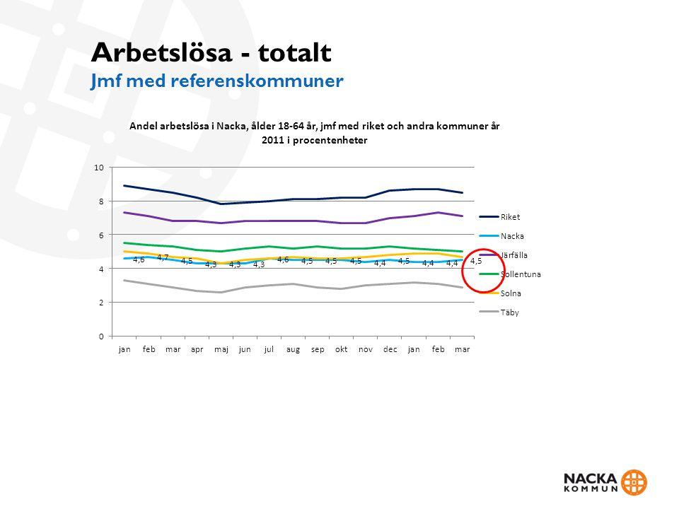 Arbetslösa - totalt Jmf med referenskommuner