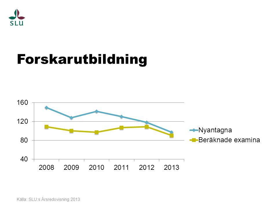 Forskarutbildning Källa: SLU:s Årsredovisning 2013
