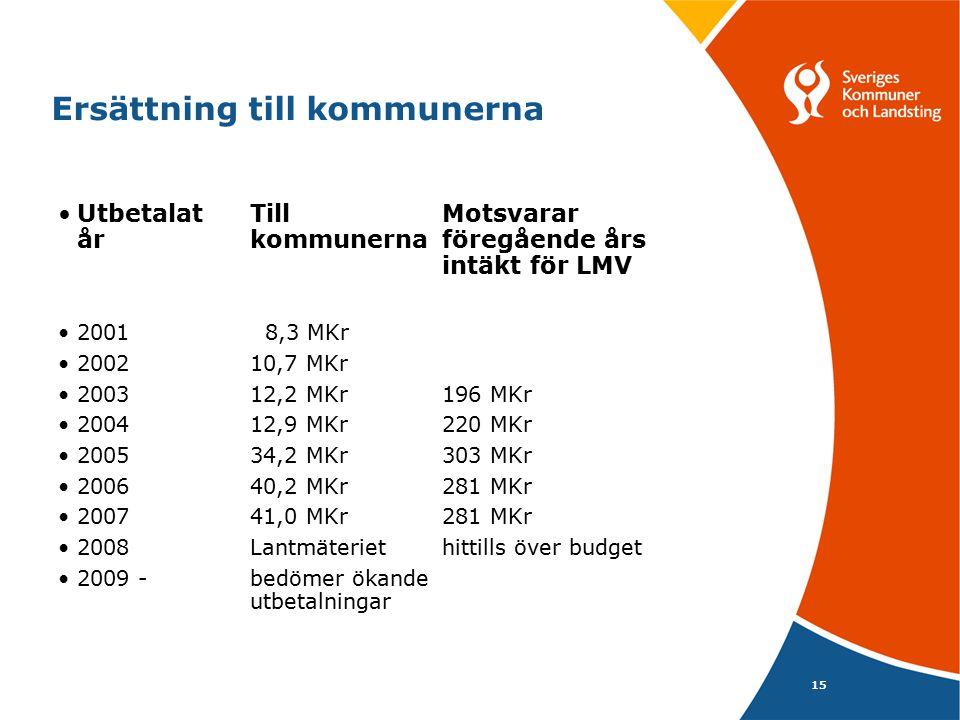 15 Ersättning till kommunerna Utbetalat TillMotsvarar årkommunernaföregående års intäkt för LMV 2001 8,3 MKr 200210,7 MKr 200312,2 MKr 196 MKr 200412,9 MKr 220 MKr 200534,2 MKr 303 MKr 200640,2 MKr 281 MKr 200741,0 MKr281 MKr 2008Lantmäteriet hittills över budget 2009 - bedömer ökande utbetalningar