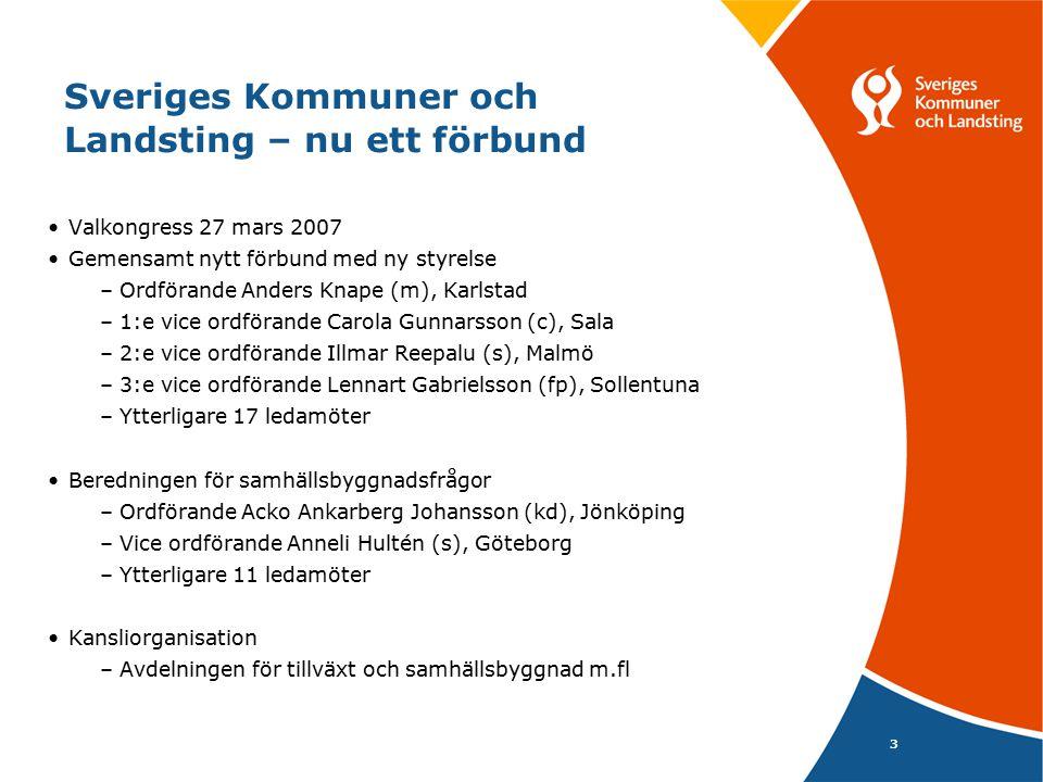 3 Sveriges Kommuner och Landsting – nu ett förbund Valkongress 27 mars 2007 Gemensamt nytt förbund med ny styrelse –Ordförande Anders Knape (m), Karls