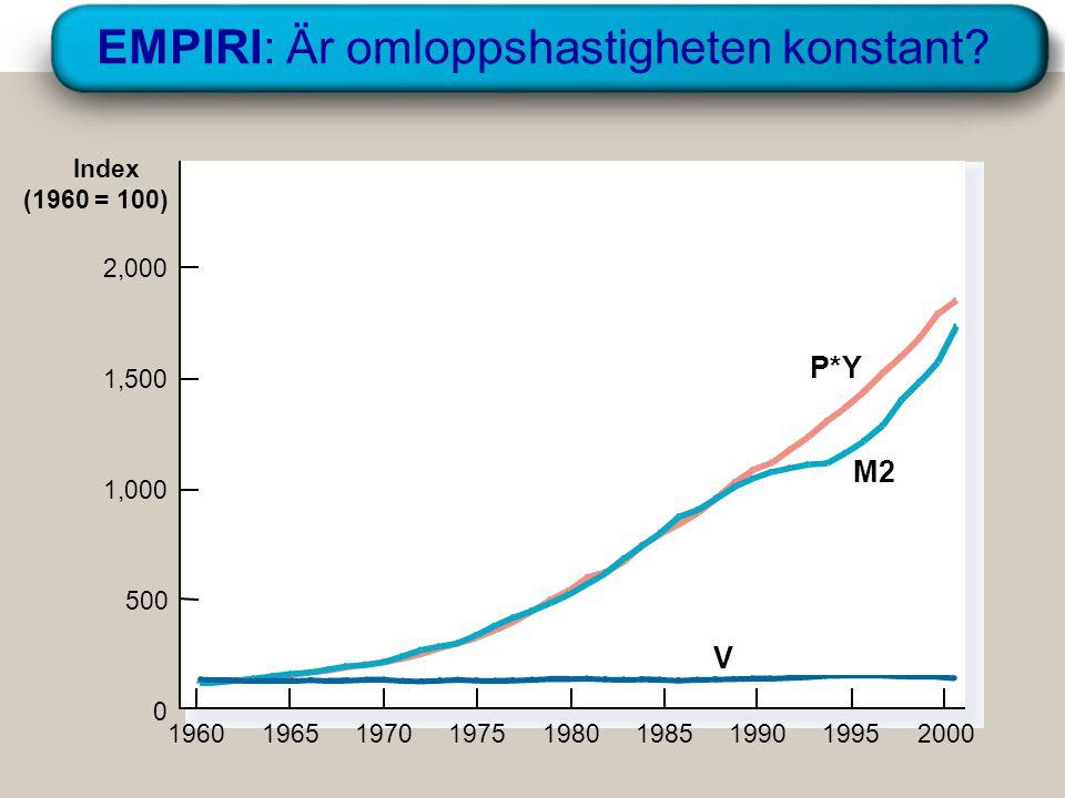 Grundkurs i nationalekonomi, Åbo akademi 8.12 Index (1960 = 100) 2,000 1,000 500 0 1,500 196019651970197519801985199019952000 P*Y V M2 EMPIRI: Är omloppshastigheten konstant