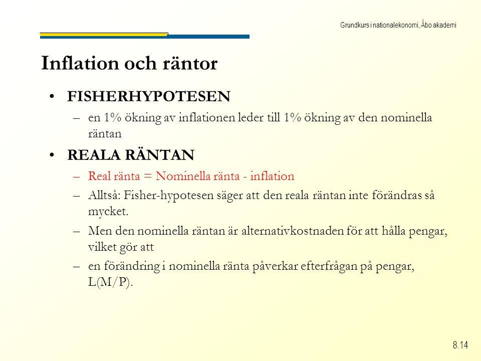 Grundkurs i nationalekonomi, Åbo akademi 8.14 Inflation och räntor FISHERHYPOTESEN –en 1% ökning av inflationen leder till 1% ökning av den nominella räntan REALA RÄNTAN –Real ränta = Nominella ränta - inflation –Alltså: Fisher-hypotesen säger att den reala räntan inte förändras så mycket.