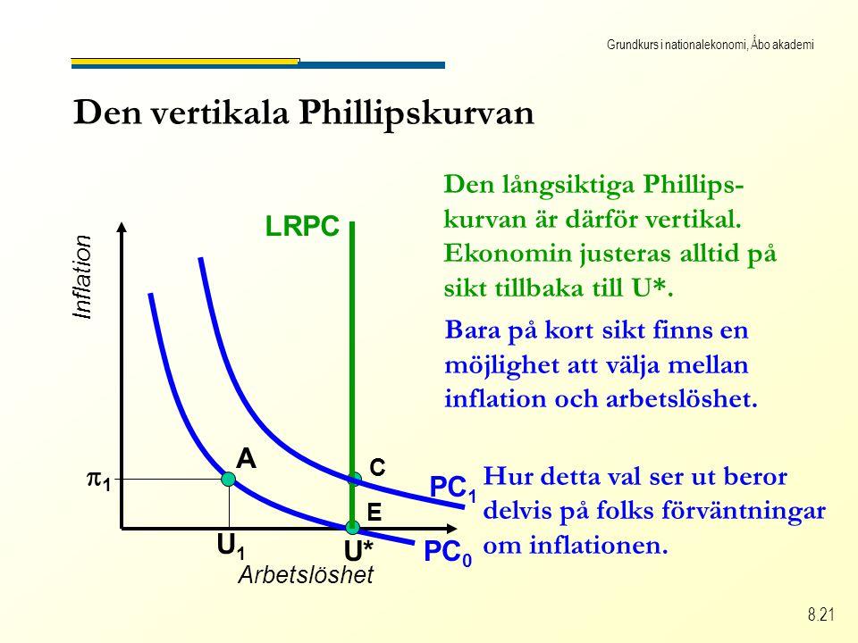 Grundkurs i nationalekonomi, Åbo akademi 8.21 Den vertikala Phillipskurvan Arbetslöshet Inflation PC 0 U* U1U1 11 A E C Den långsiktiga Phillips- kurvan är därför vertikal.